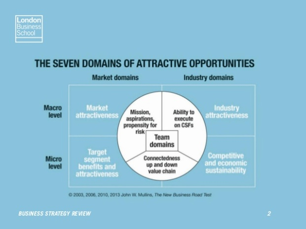 seven-domains-of-attractive-opportunities-by-john-mullins-2-638